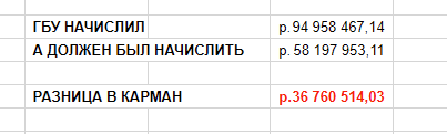 Оптимизация по-московски