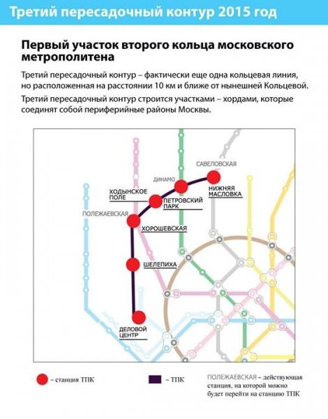 Третий пересадочный контур - еще одна кольцевая линия метро
